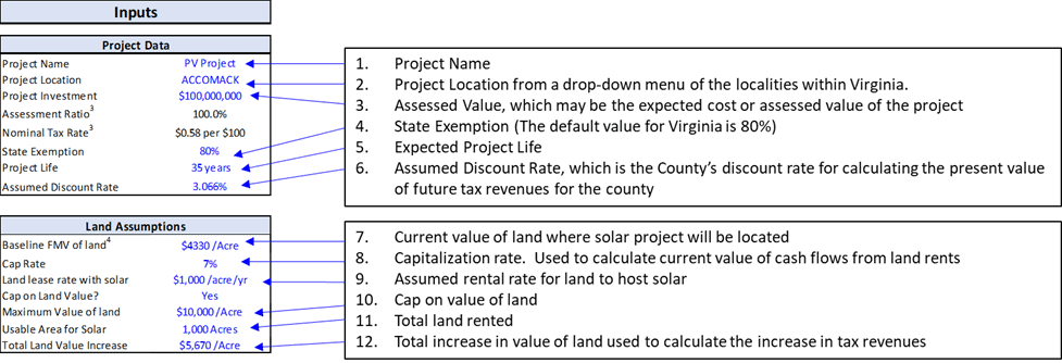 Virginia Tax Calculator >> Revisiting The Composite Index Of Virginia Solunesco